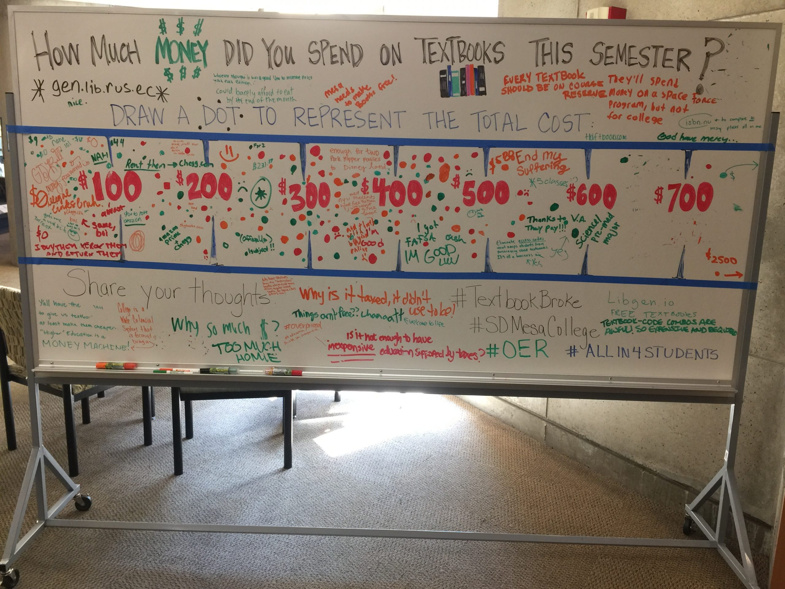 A colorful whiteboard where students have indicated how much they spent on texts - and their thoughts about it.